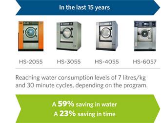 girbau-HS-washers-consumption-energy-saving