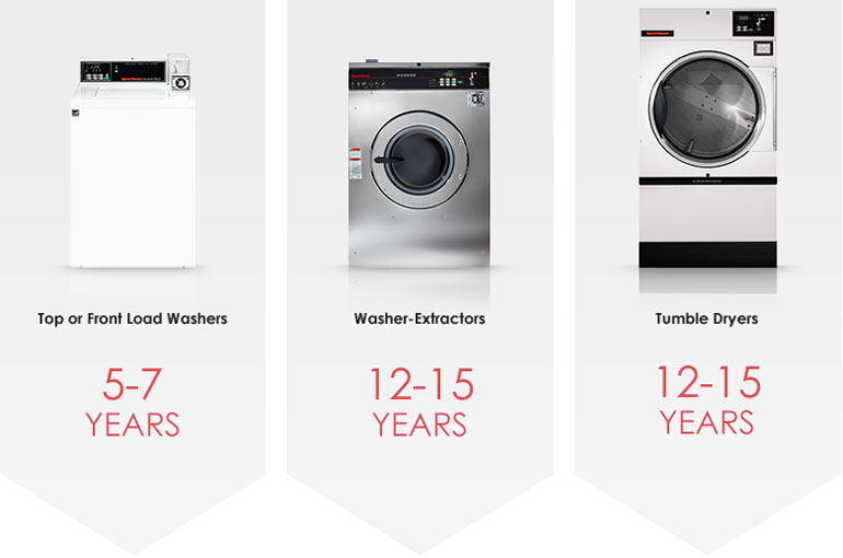 Why Replace your Laundry Equipment?