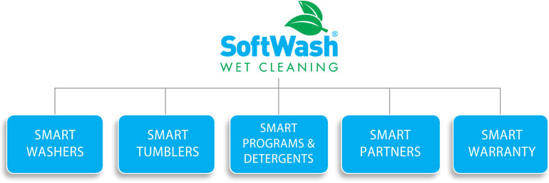 wet-cleaning-dry-softwash-cleaning-laundry-benefits