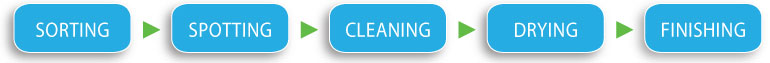 wet-cleaning-process-smart-clean